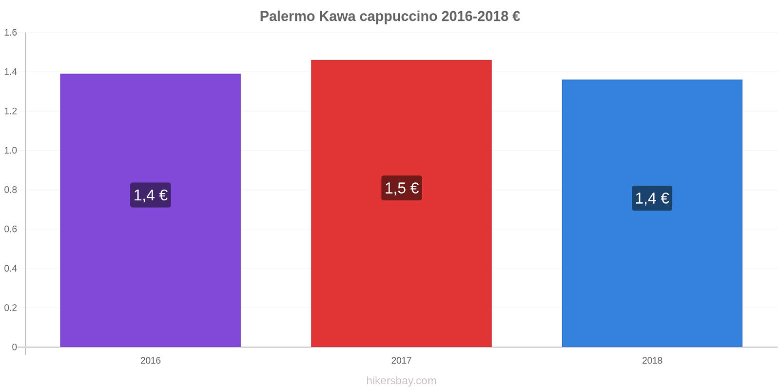 Palermo zmiany cen Kawa cappuccino hikersbay.com
