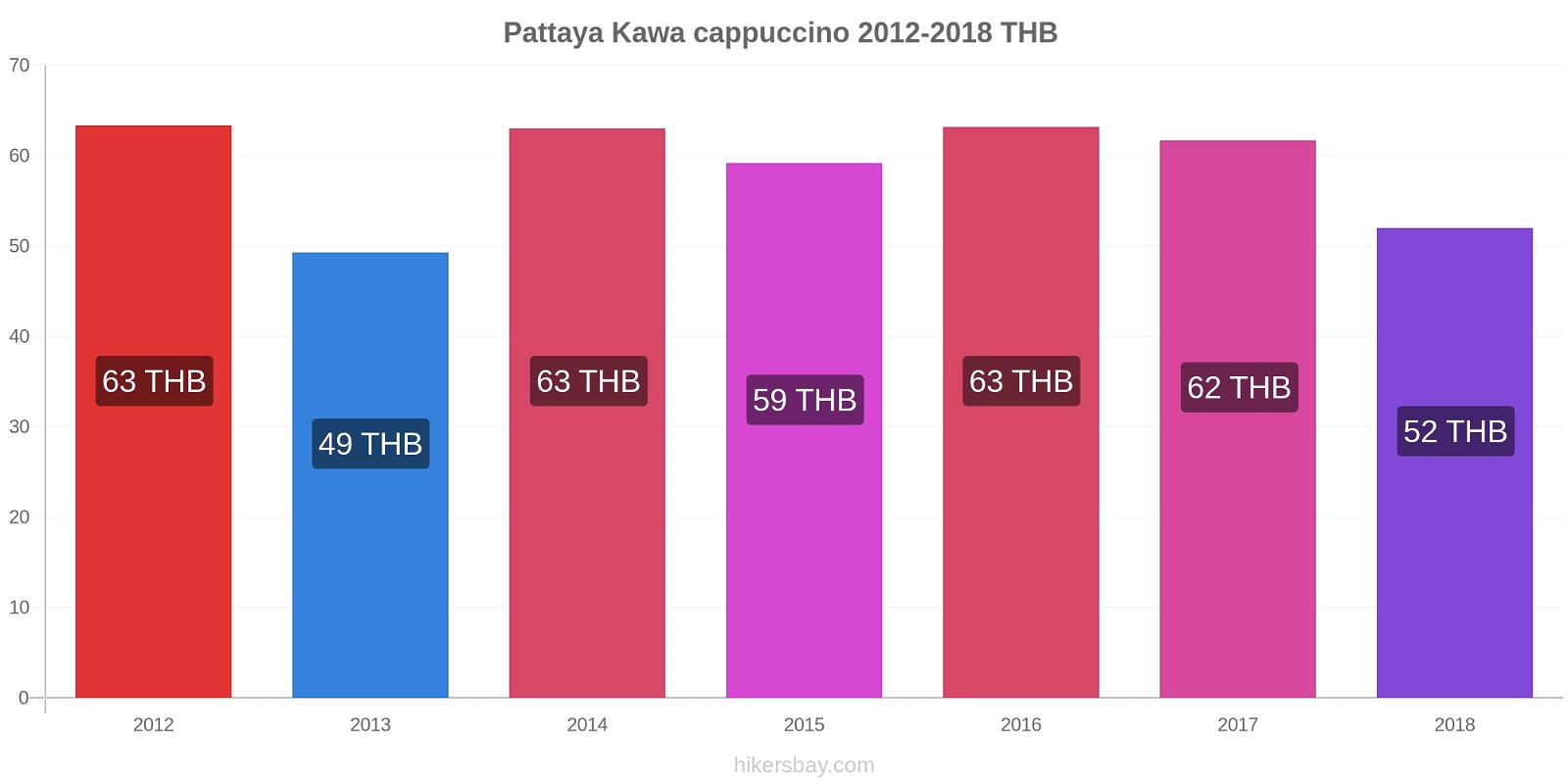 Pattaya zmiany cen Kawa cappuccino hikersbay.com