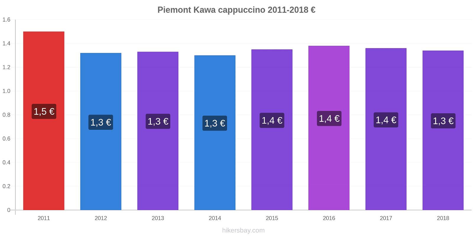 Piemont zmiany cen Kawa cappuccino hikersbay.com