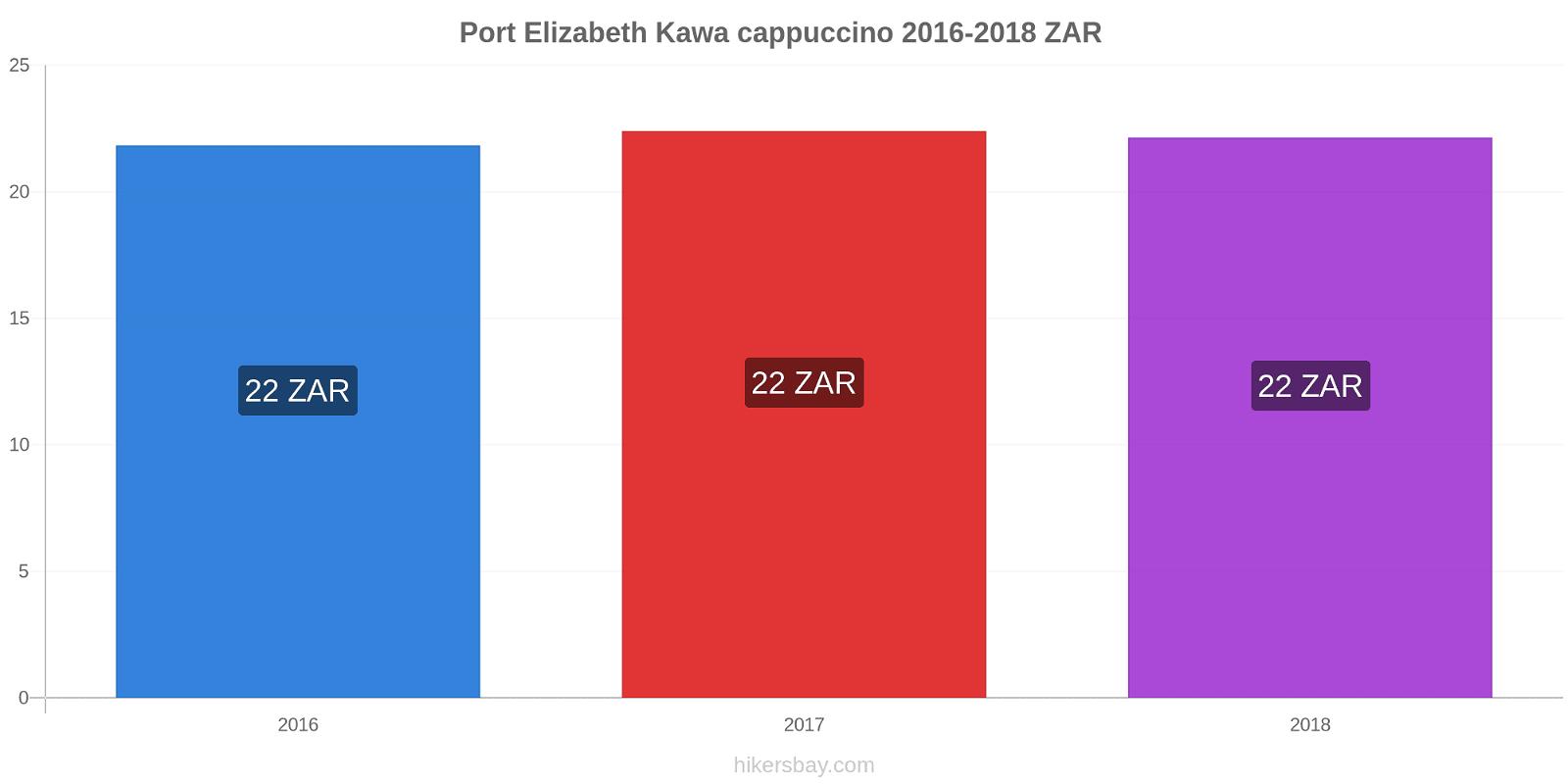 Port Elizabeth zmiany cen Kawa cappuccino hikersbay.com