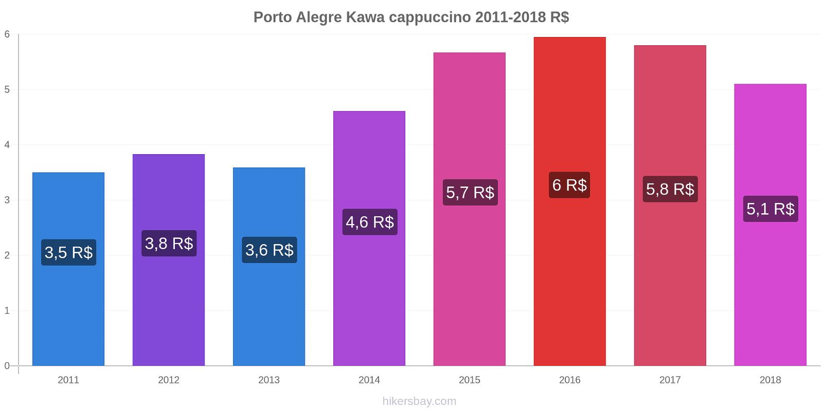 Porto Alegre zmiany cen Kawa cappuccino hikersbay.com