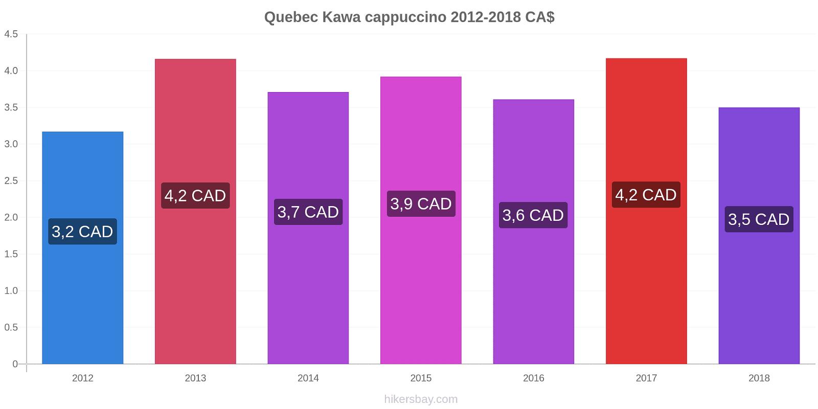 Quebec zmiany cen Kawa cappuccino hikersbay.com