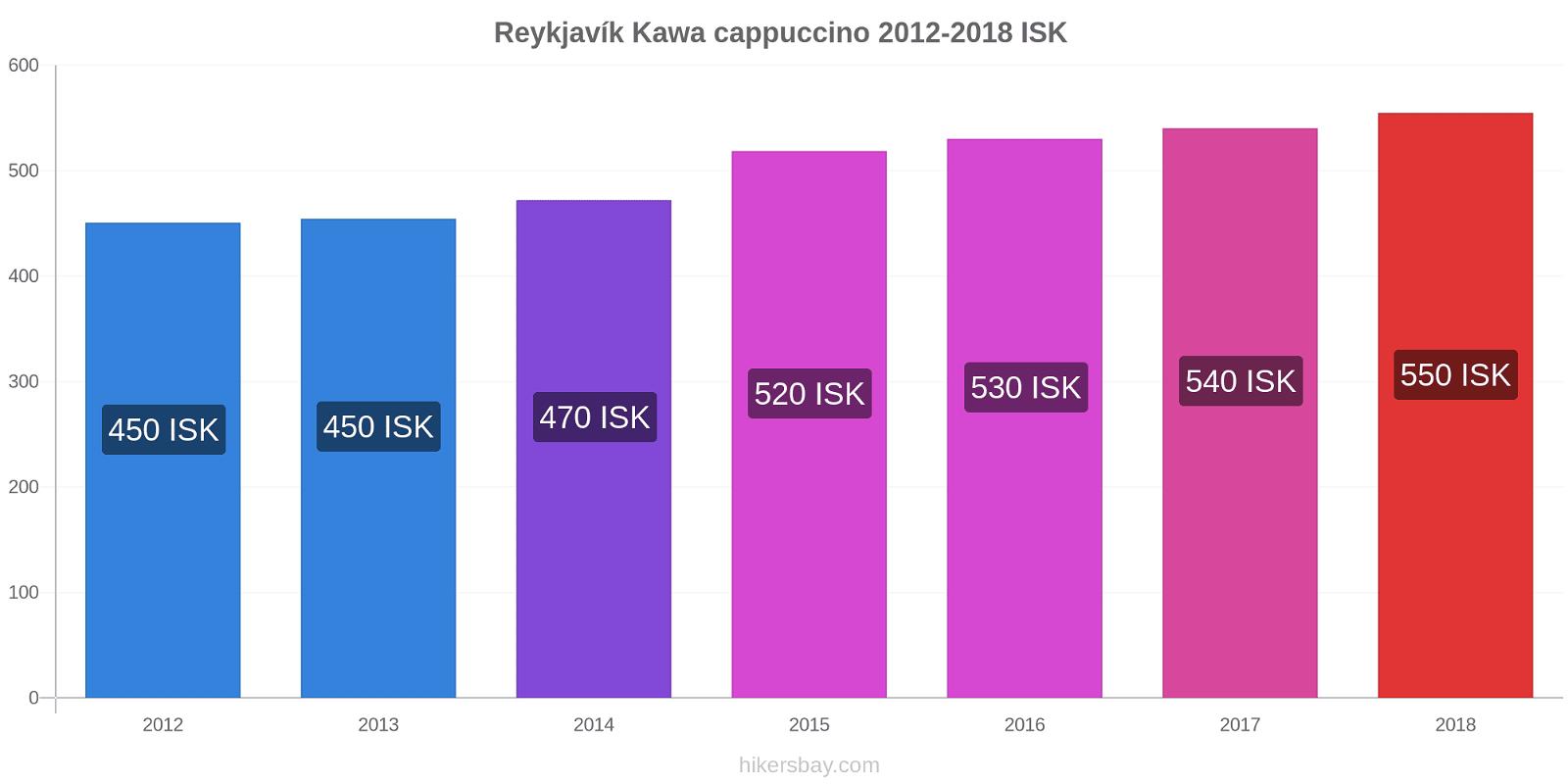 Reykjavík zmiany cen Kawa cappuccino hikersbay.com