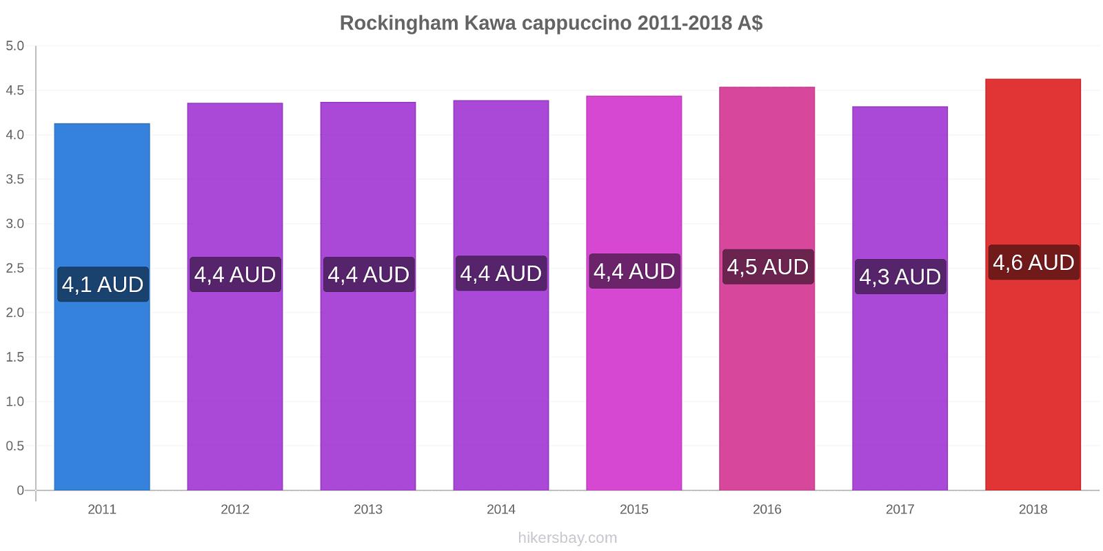 Rockingham zmiany cen Kawa cappuccino hikersbay.com