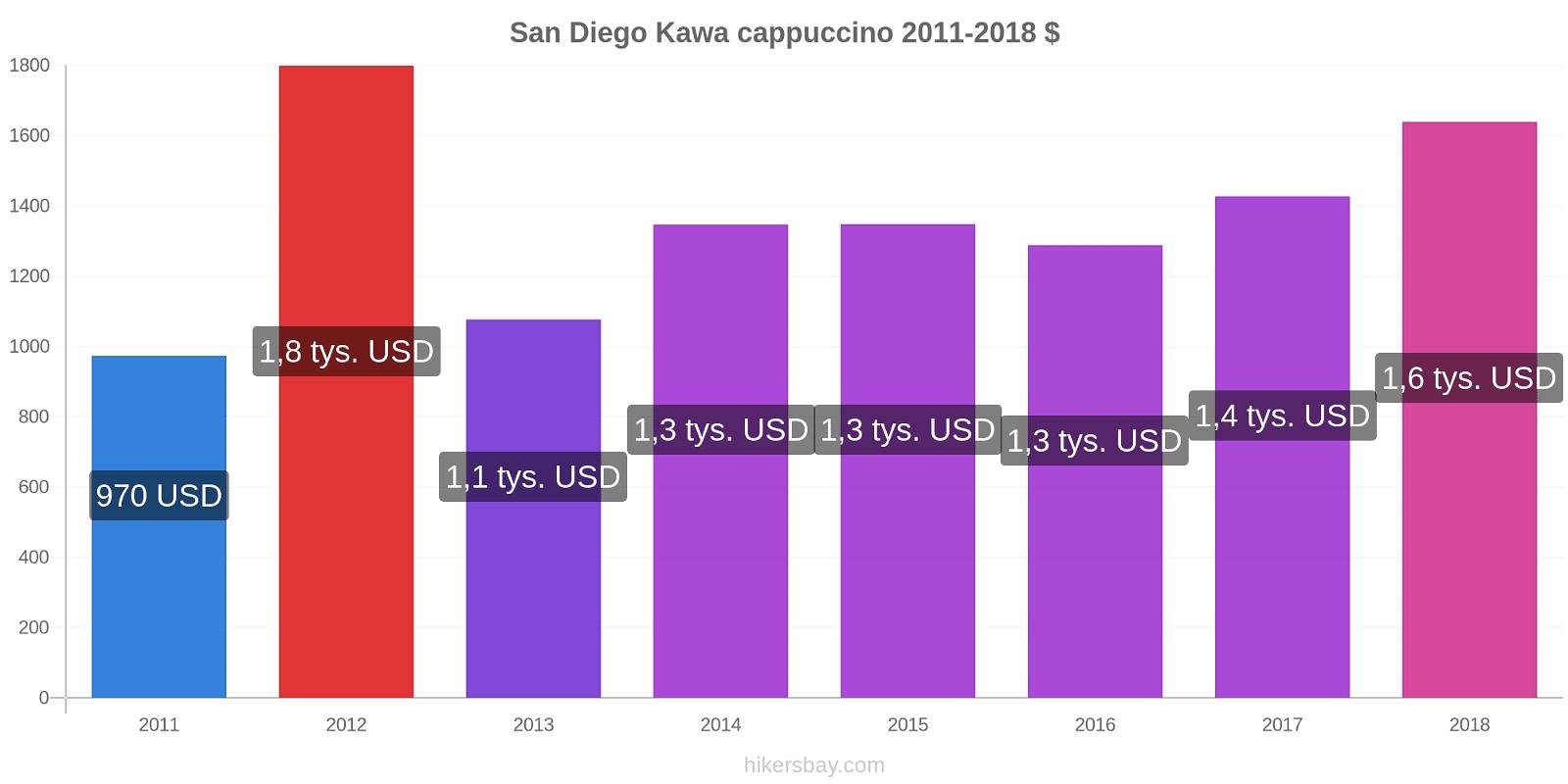 San Diego zmiany cen Kawa cappuccino hikersbay.com