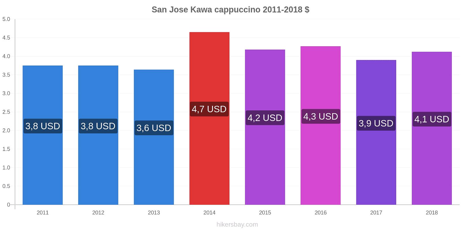 San Jose zmiany cen Kawa cappuccino hikersbay.com