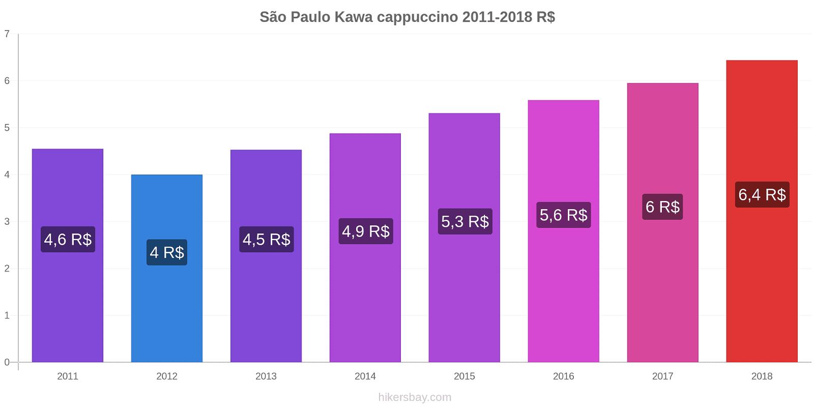 São Paulo zmiany cen Kawa cappuccino hikersbay.com