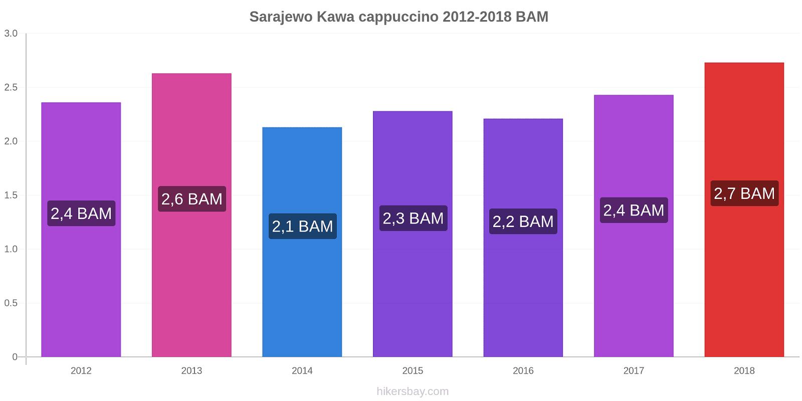 Sarajewo zmiany cen Kawa cappuccino hikersbay.com