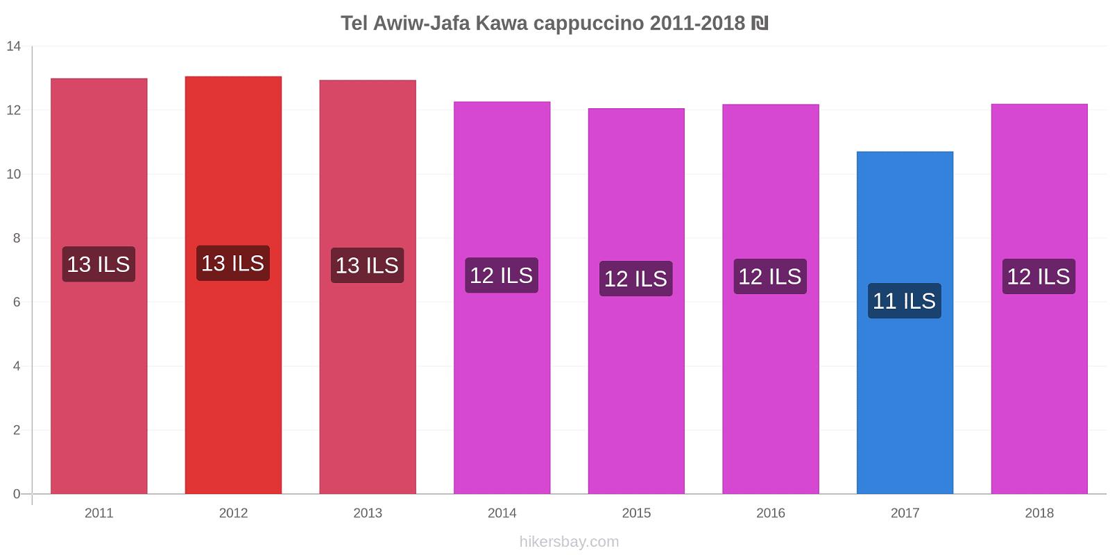 Tel Awiw-Jafa zmiany cen Kawa cappuccino hikersbay.com