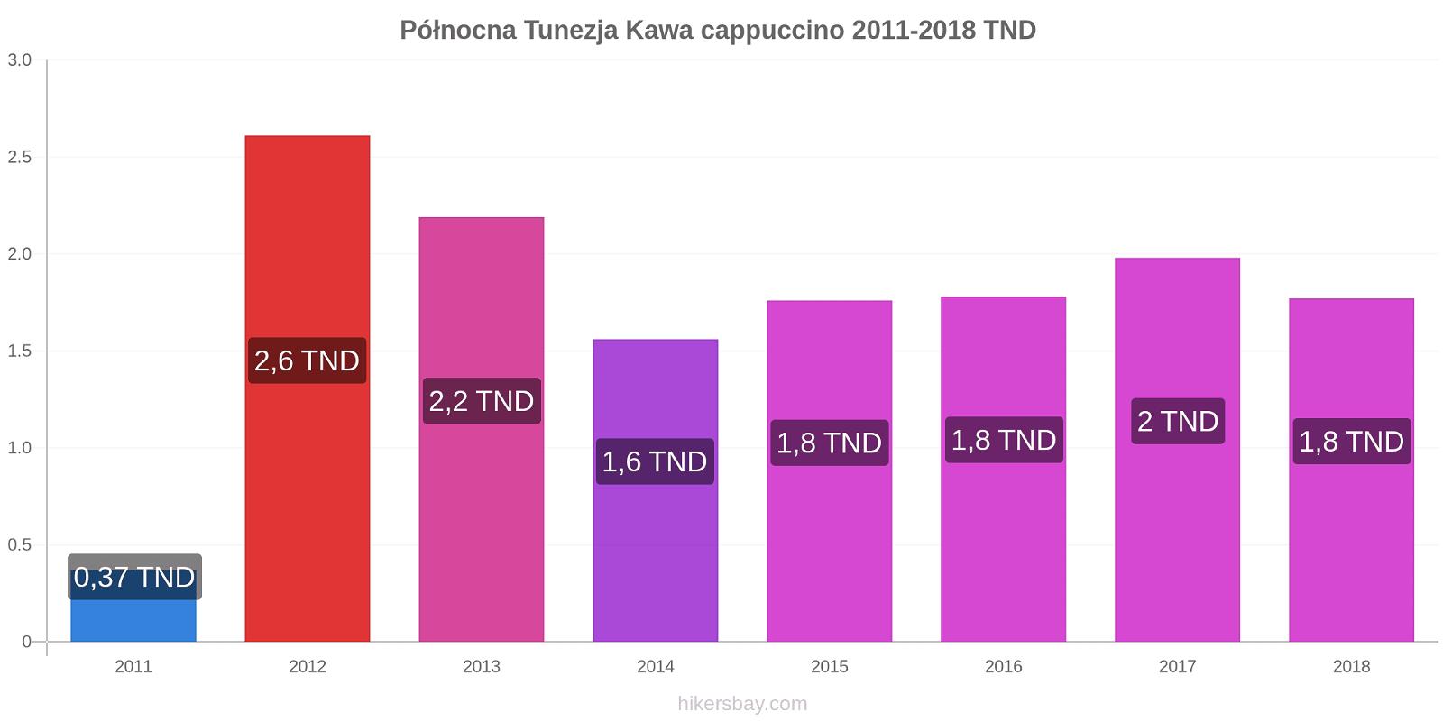 Północna Tunezja zmiany cen Kawa cappuccino hikersbay.com