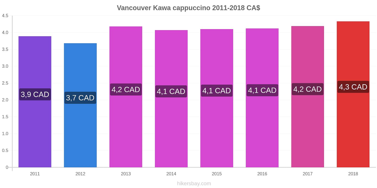 Vancouver zmiany cen Kawa cappuccino hikersbay.com