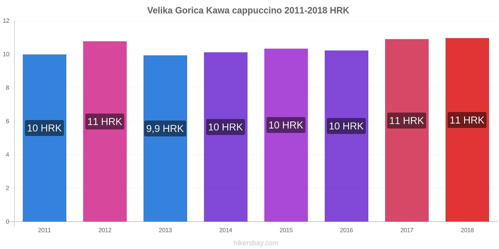 Velika Gorica zmiany cen Kawa cappuccino hikersbay.com