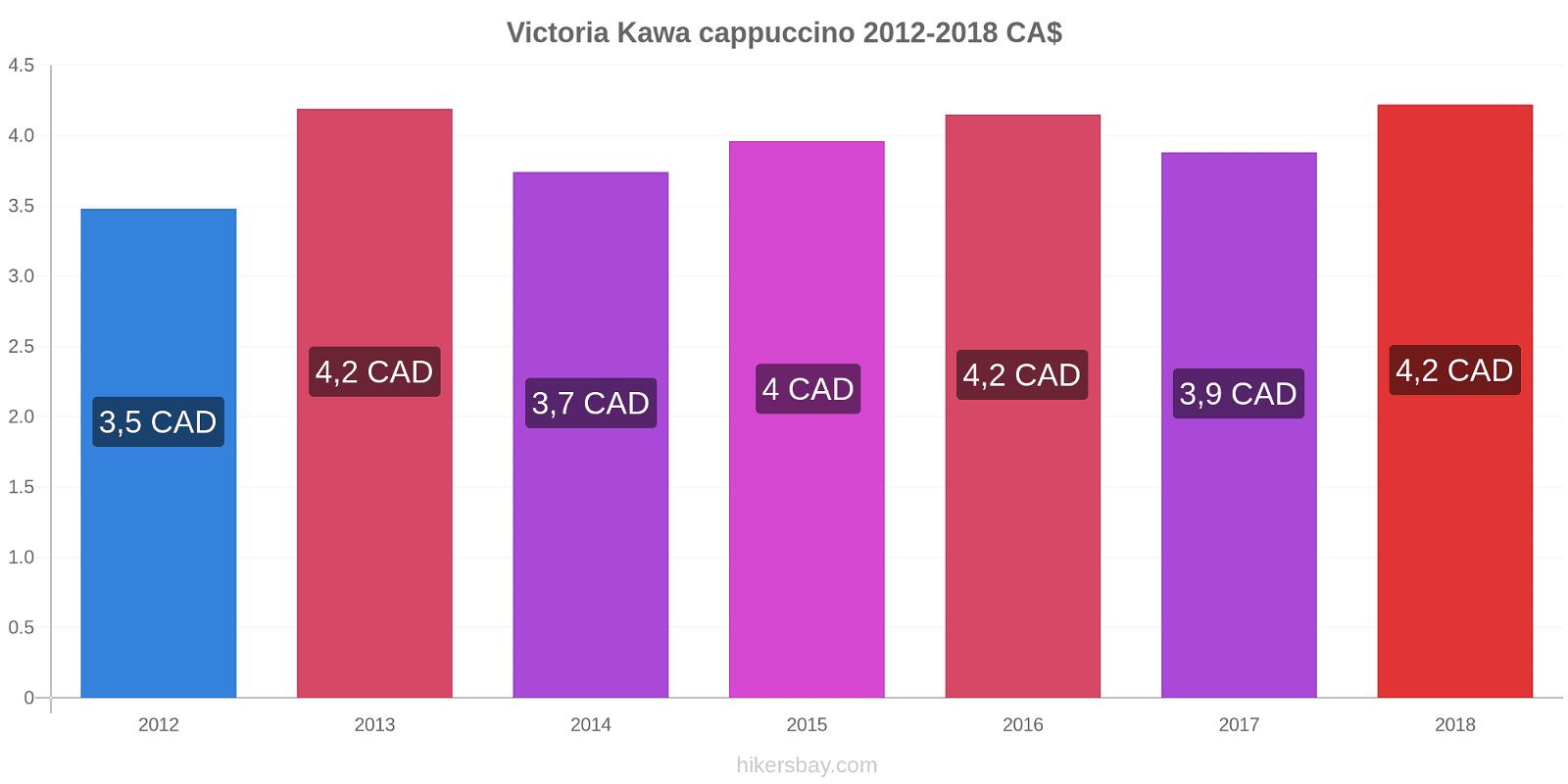 Victoria zmiany cen Kawa cappuccino hikersbay.com