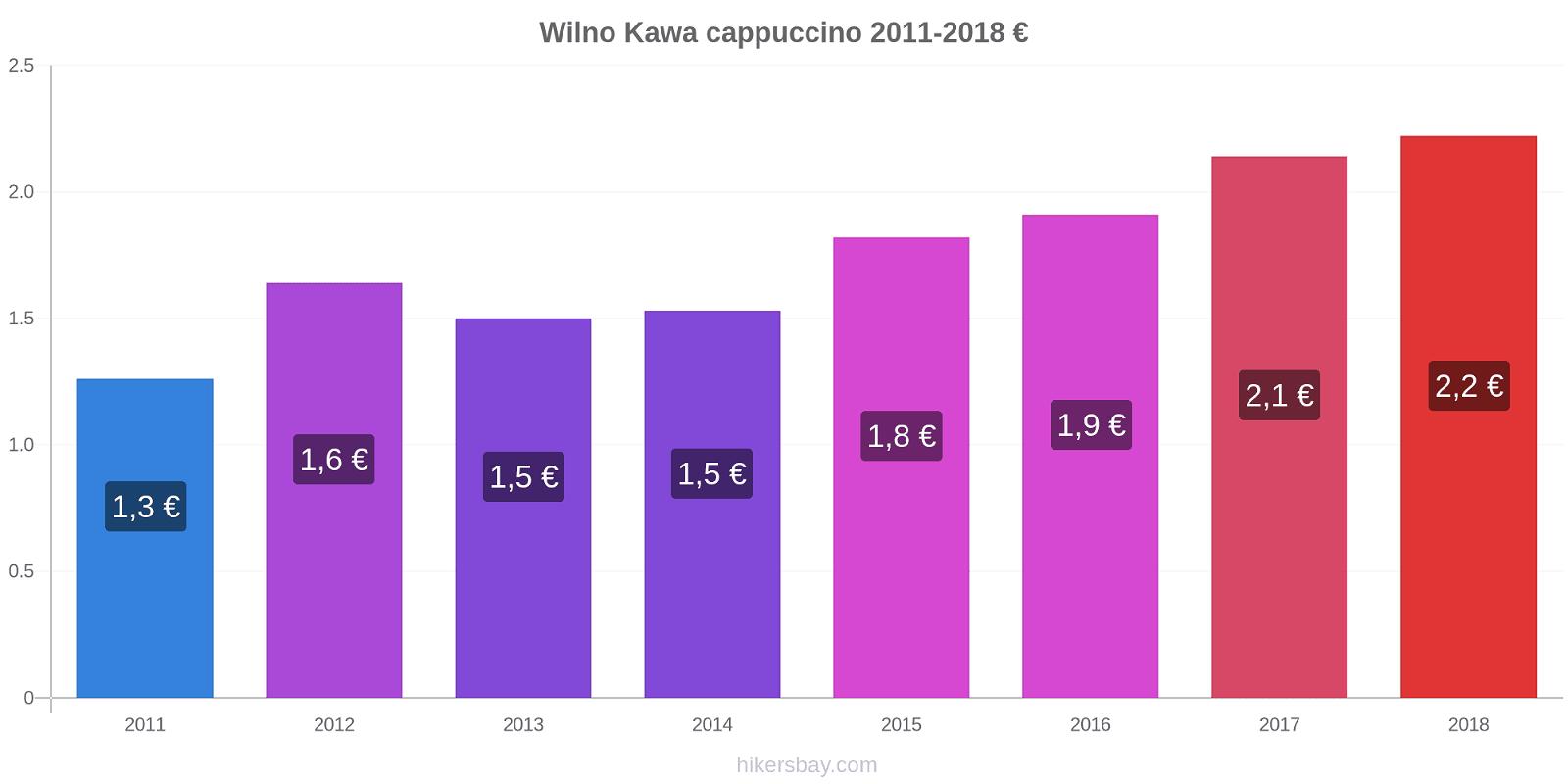 Wilno zmiany cen Kawa cappuccino hikersbay.com