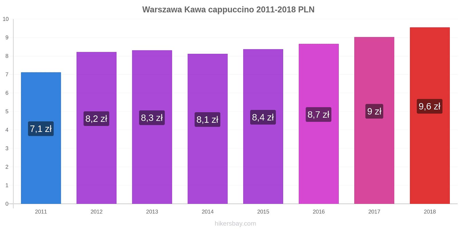 Warszawa zmiany cen Kawa cappuccino hikersbay.com