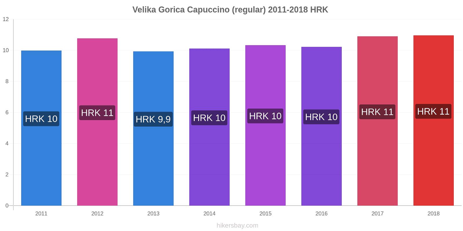 Velika Gorica variação de preço Capuccino (regular) hikersbay.com
