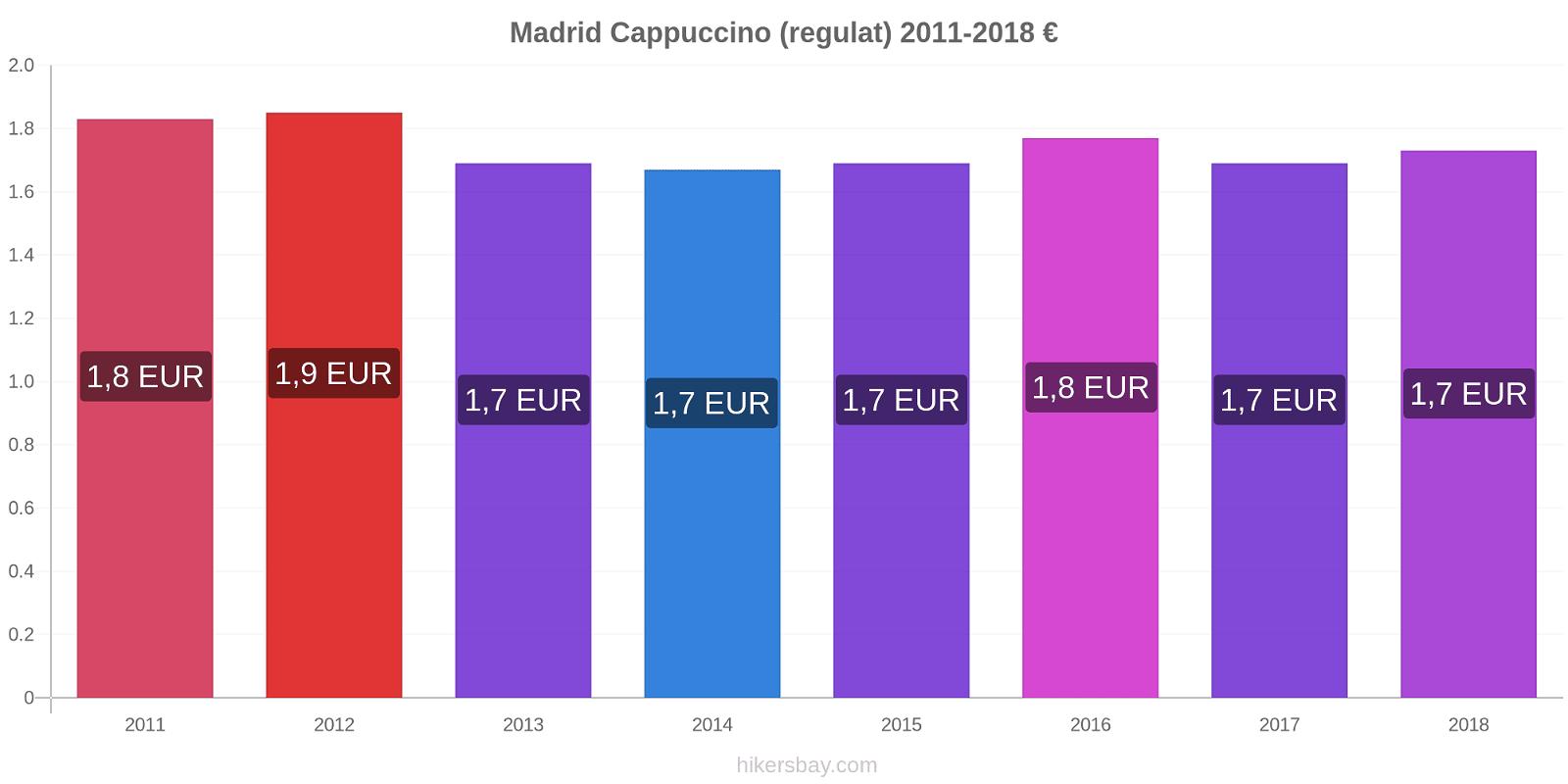 Madrid modificări de preț Cappuccino (regulat) hikersbay.com