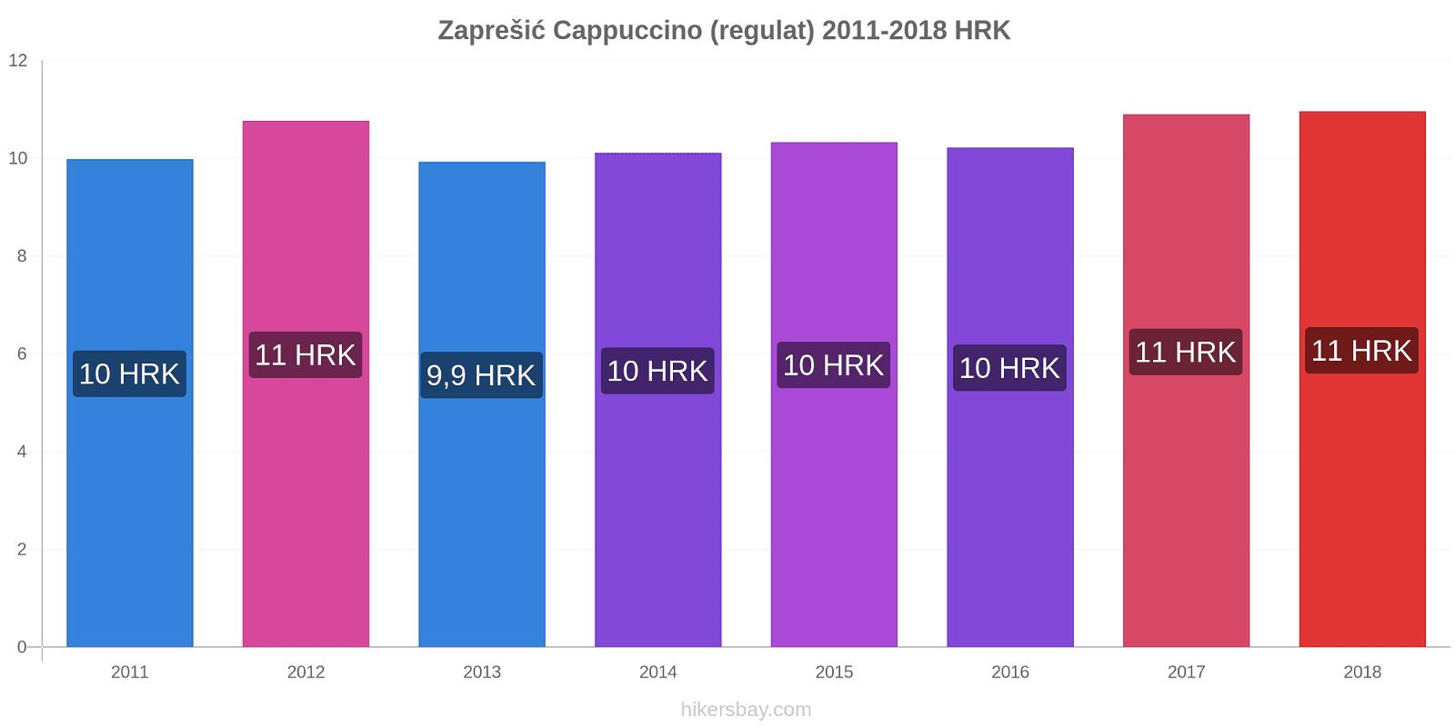 Zaprešić modificări de preț Cappuccino (regulat) hikersbay.com
