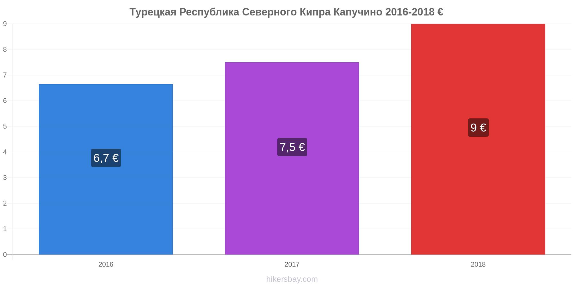 северный кипр цены на продукты 2018