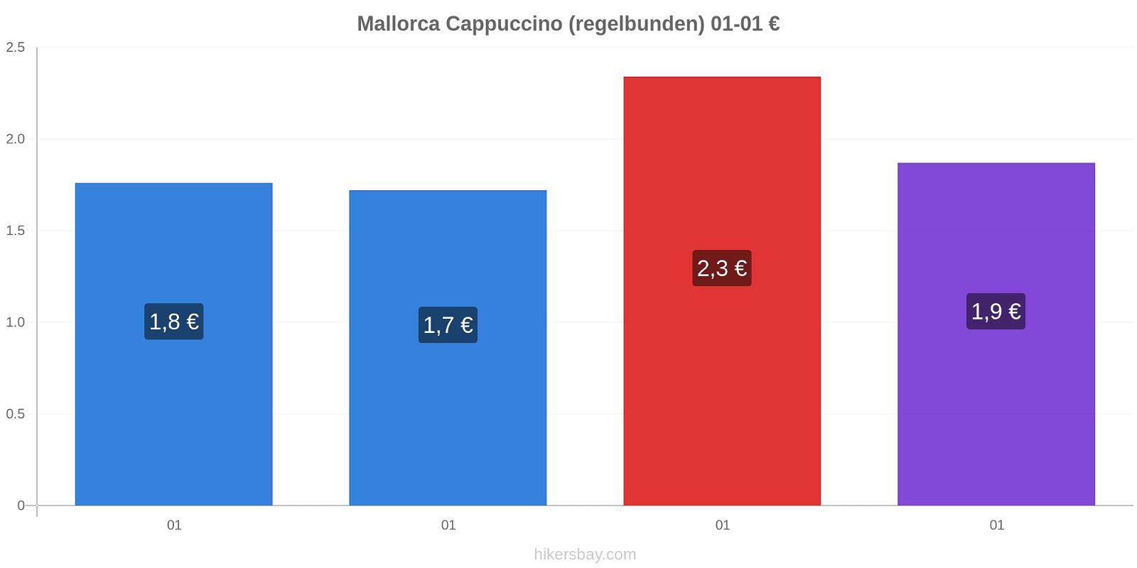 Mallorca prisförändringar Cappuccino (regelbunden) hikersbay.com