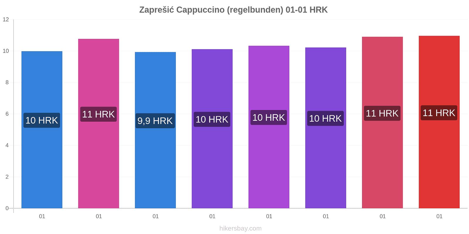 Zaprešić prisförändringar Cappuccino (regelbunden) hikersbay.com