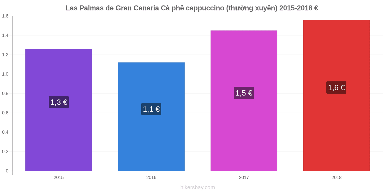 Las Palmas de Gran Canaria thay đổi giá Cà phê cappuccino (thường xuyên) hikersbay.com