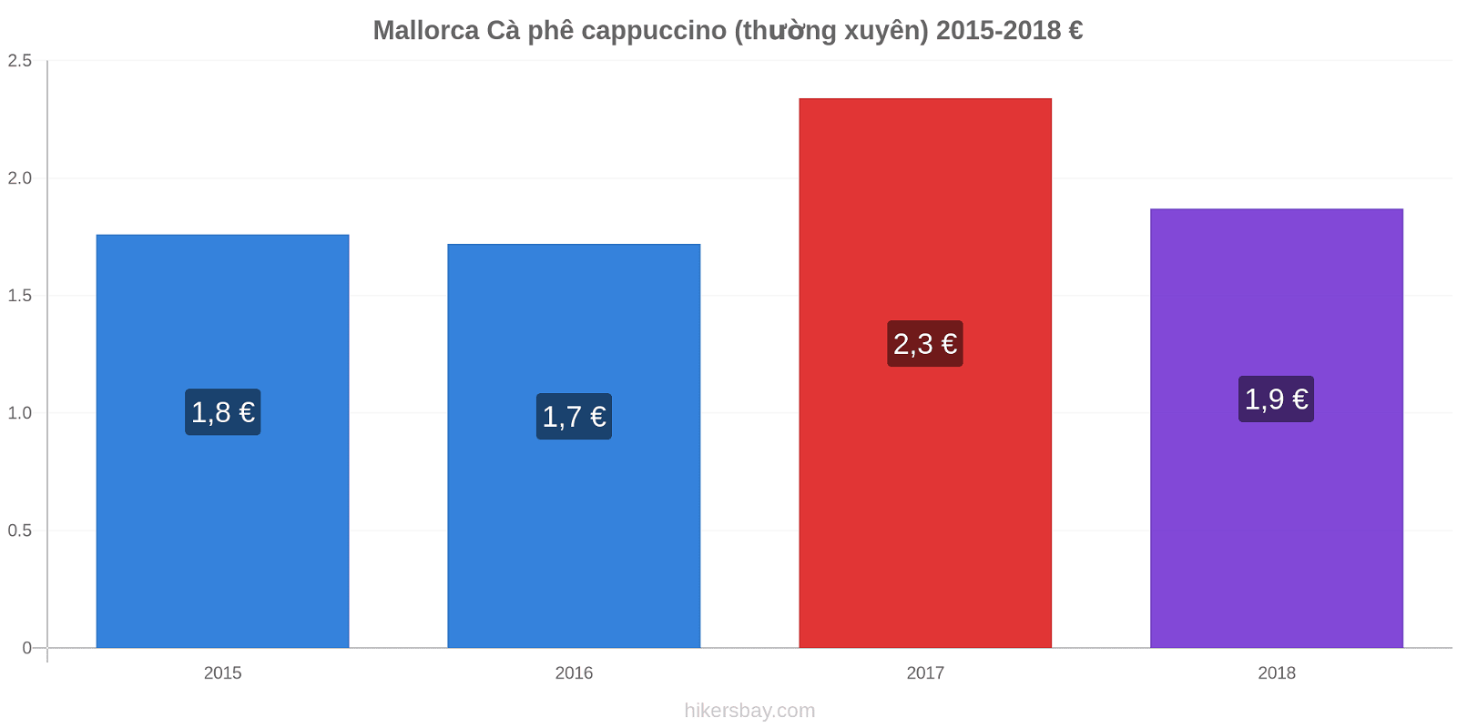 Mallorca thay đổi giá Cà phê cappuccino (thường xuyên) hikersbay.com
