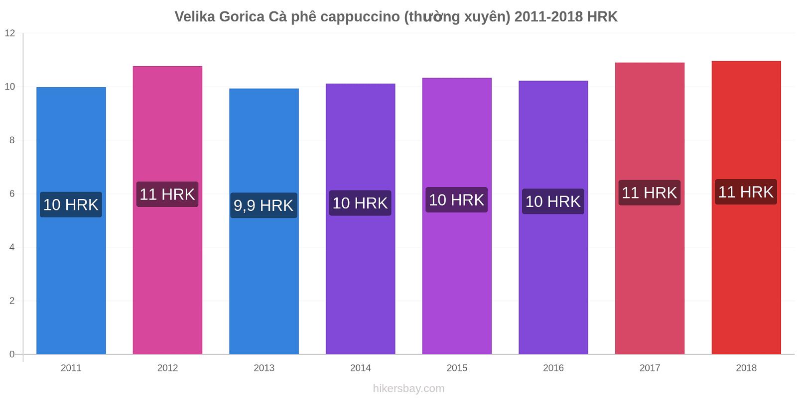 Velika Gorica thay đổi giá Cà phê cappuccino (thường xuyên) hikersbay.com