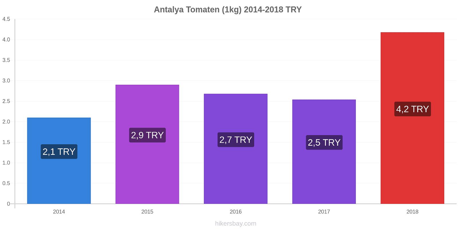 Antalya Preisänderungen Tomaten (1kg) hikersbay.com