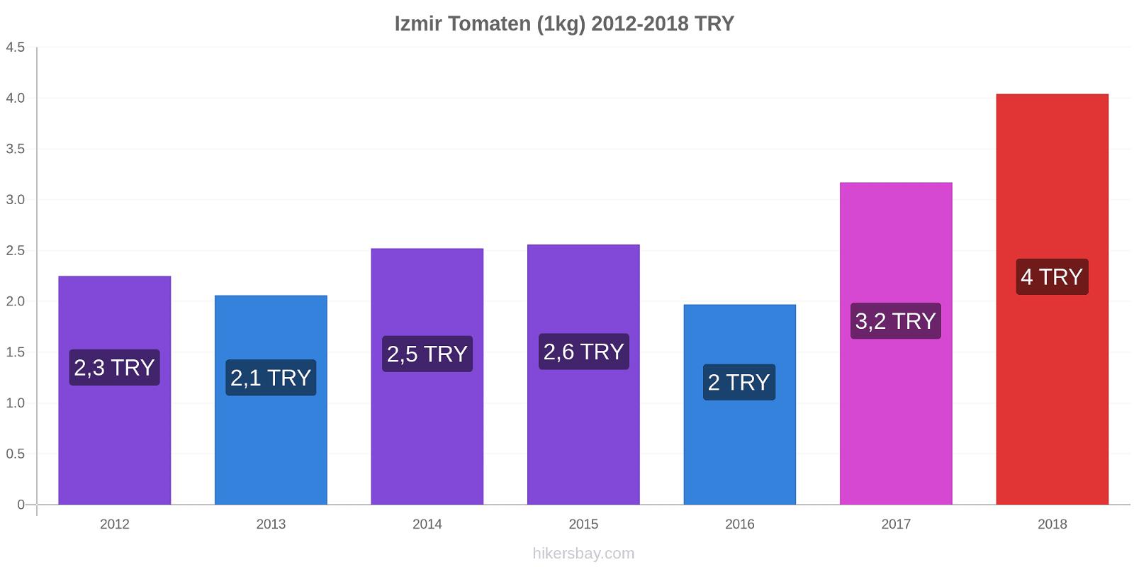 Izmir Preisänderungen Tomaten (1kg) hikersbay.com