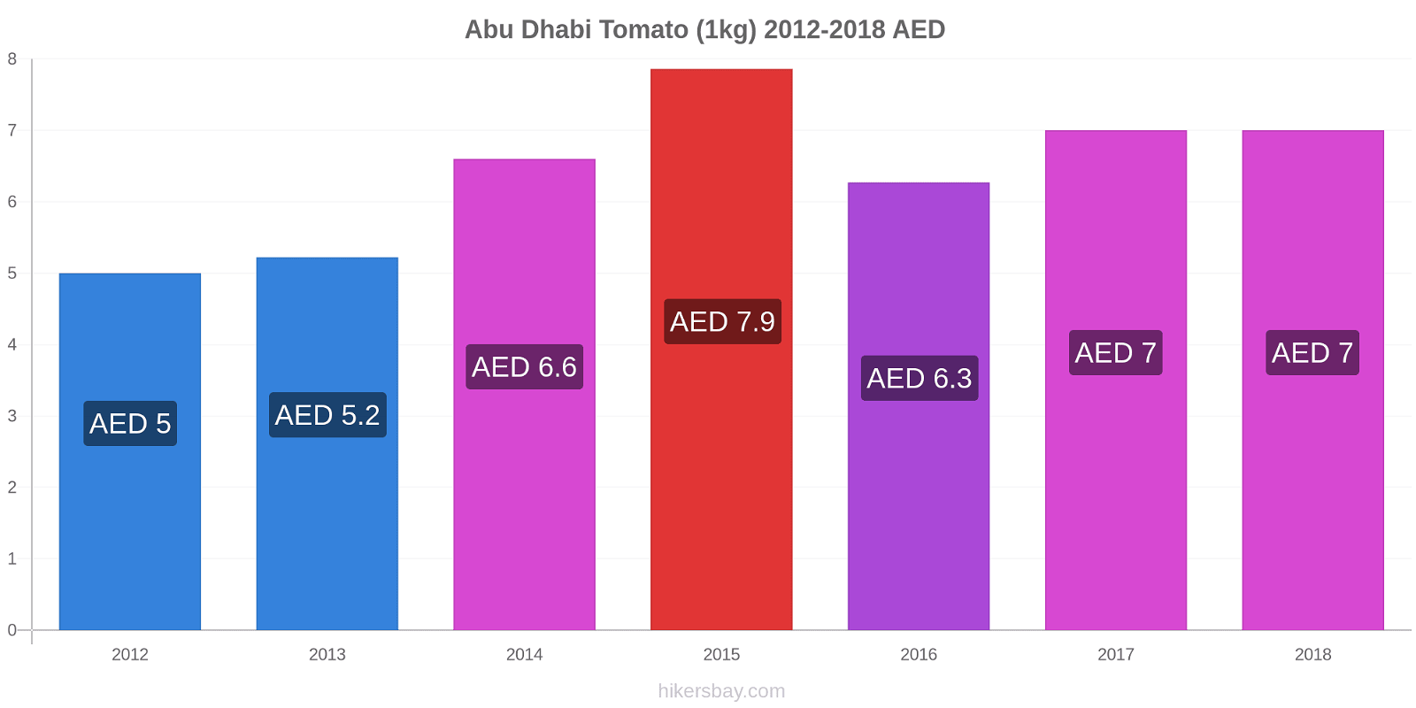 Abu Dhabi price changes Tomato (1kg) hikersbay.com