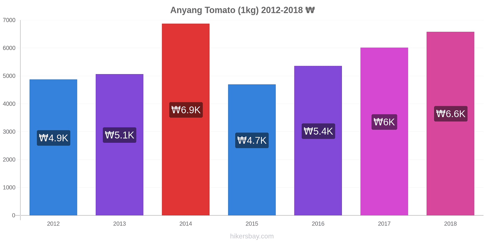 Anyang price changes Tomato (1kg) hikersbay.com