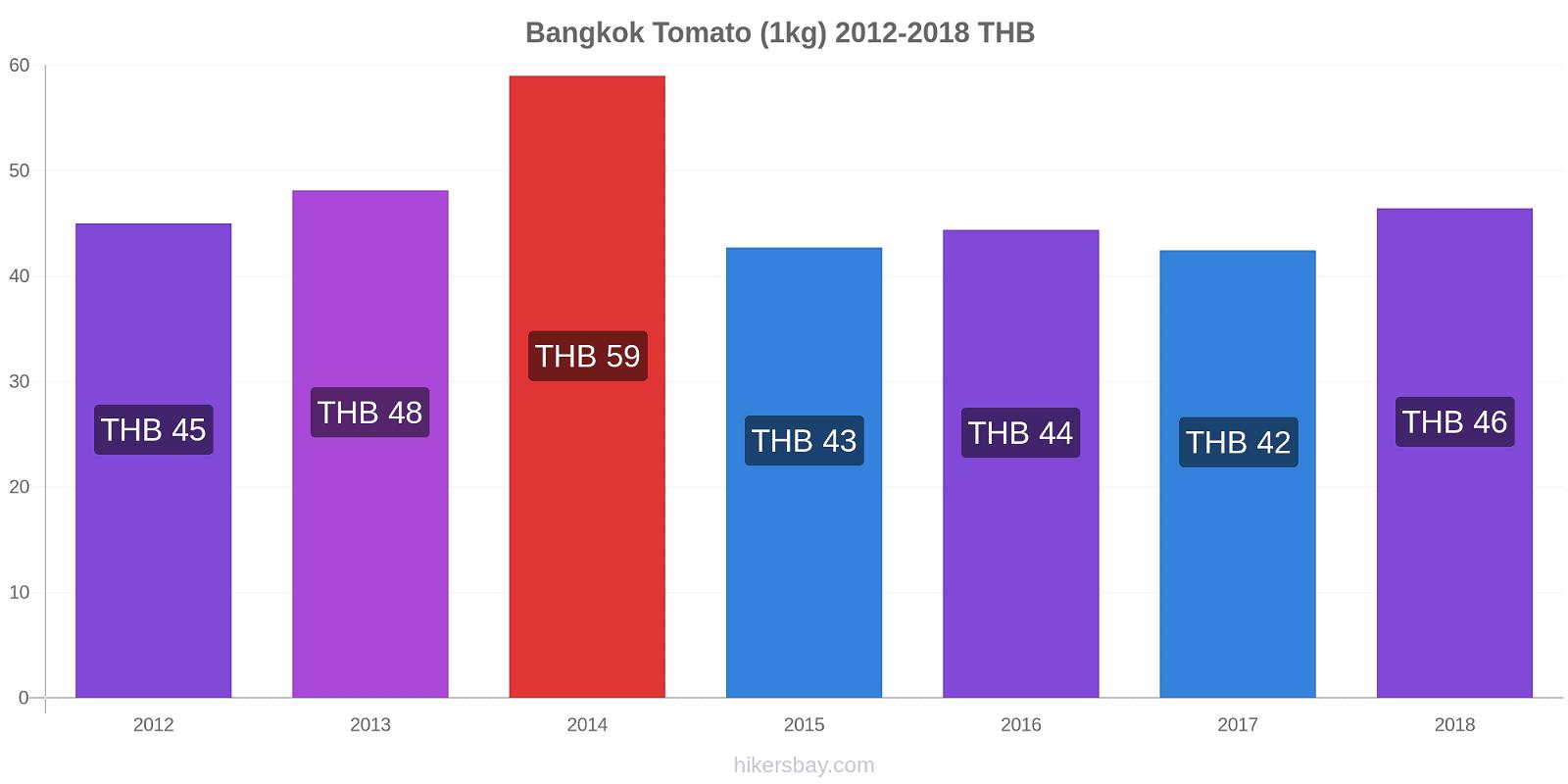 Bangkok price changes Tomato (1kg) hikersbay.com