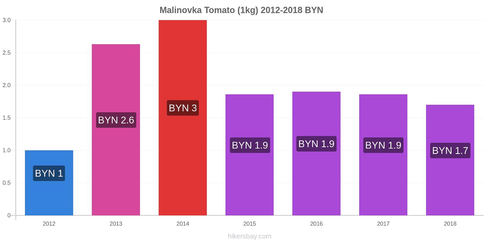 Malinovka price changes Tomato (1kg) hikersbay.com