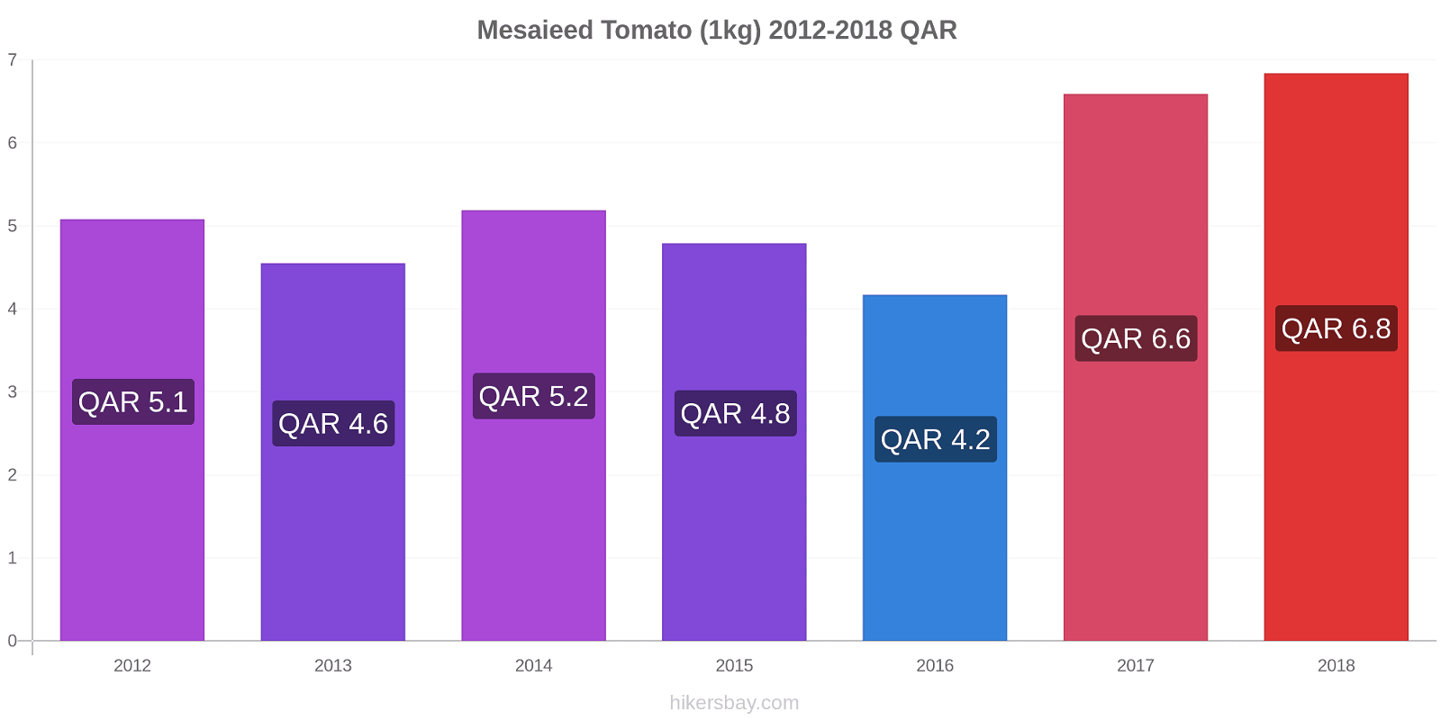 Mesaieed price changes Tomato (1kg) hikersbay.com