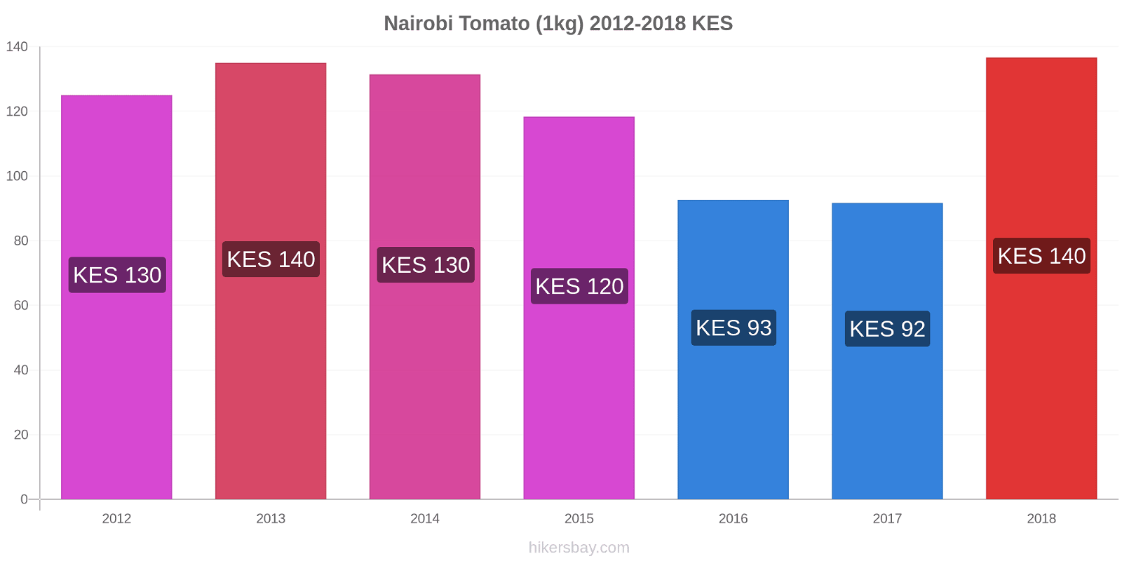 Nairobi price changes Tomato (1kg) hikersbay.com