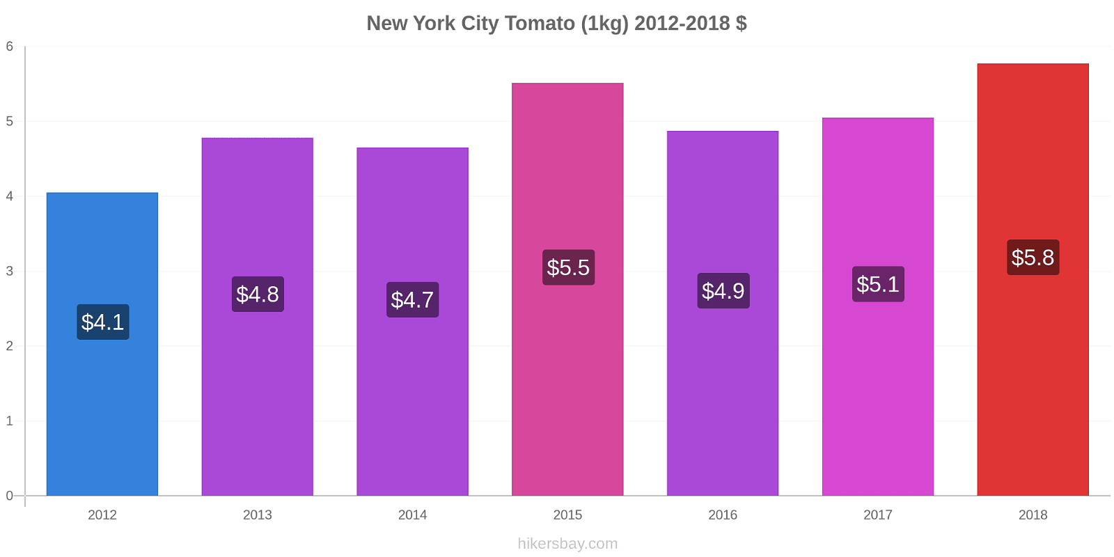 New York City price changes Tomato (1kg) hikersbay.com