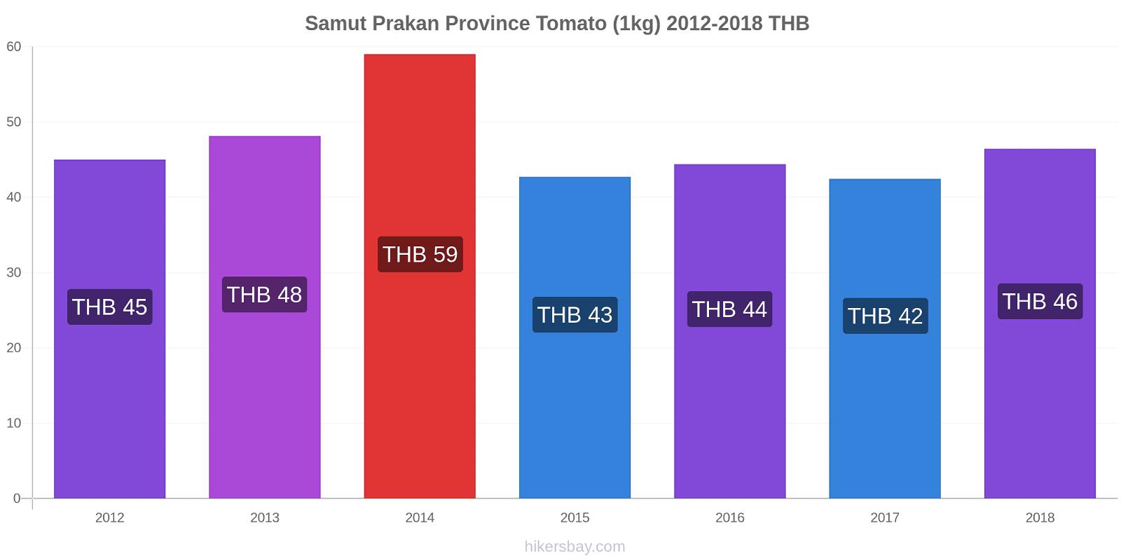 Samut Prakan Province price changes Tomato (1kg) hikersbay.com