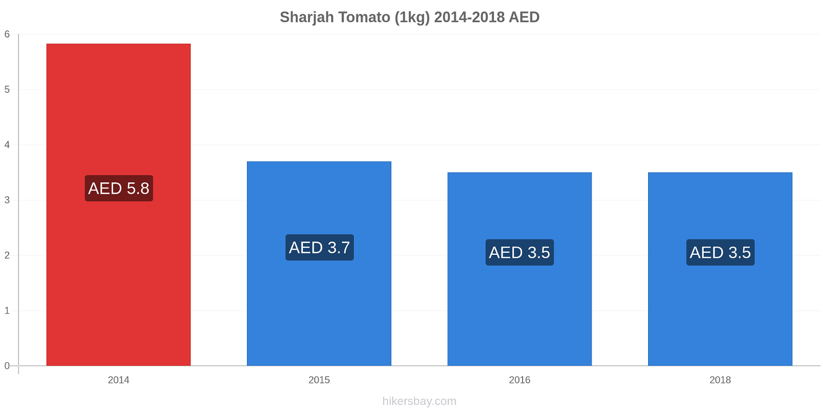 Sharjah price changes Tomato (1kg) hikersbay.com