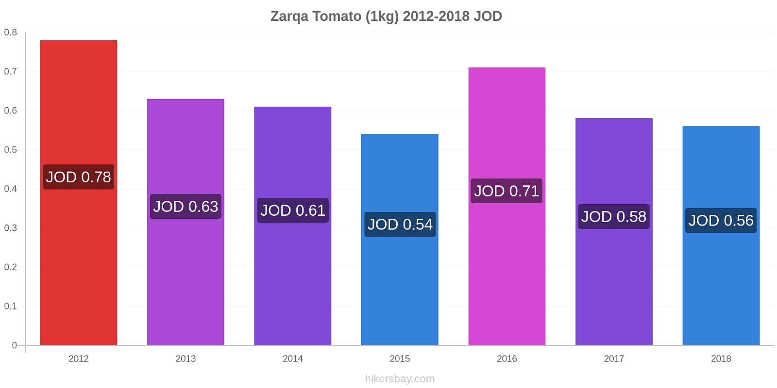 Zarqa price changes Tomato (1kg) hikersbay.com