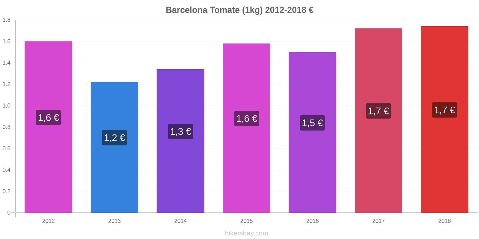 Barcelona cambios de precios Tomate (1kg) hikersbay.com