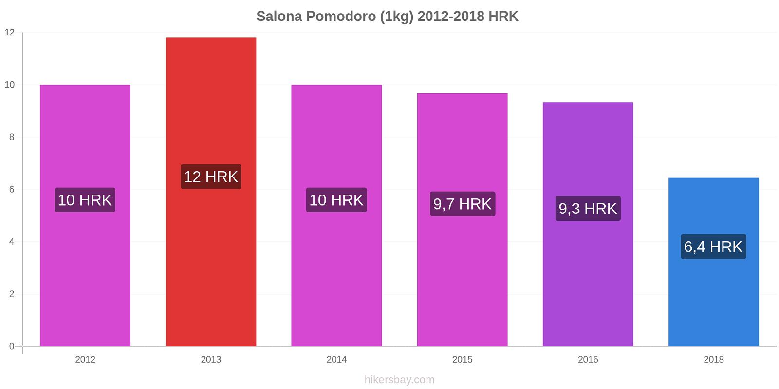 Salona variazioni di prezzo Pomodoro (1kg) hikersbay.com