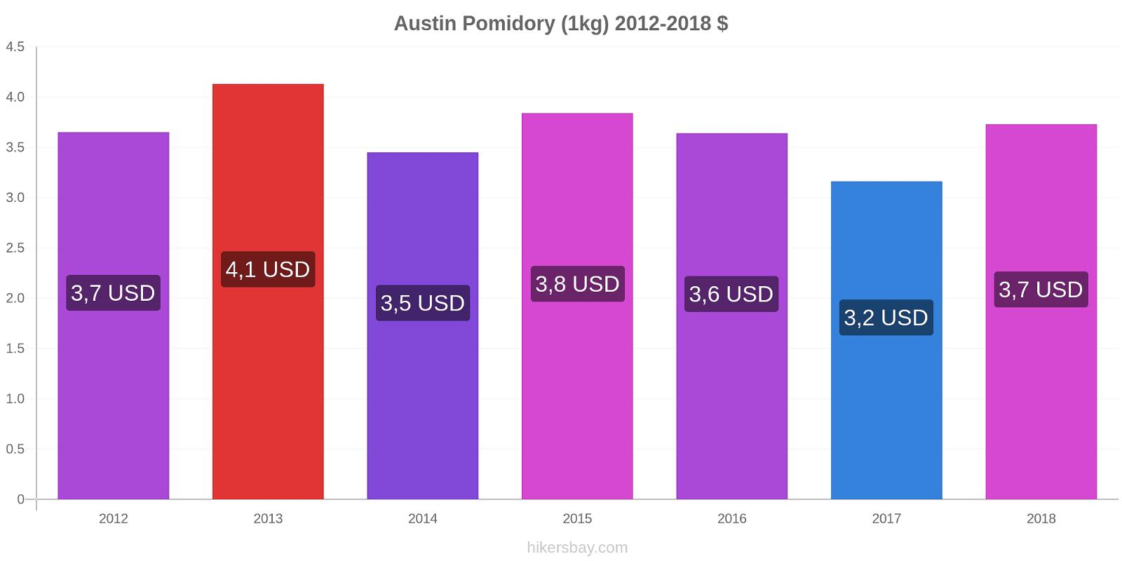 Austin zmiany cen Pomidory (1kg) hikersbay.com