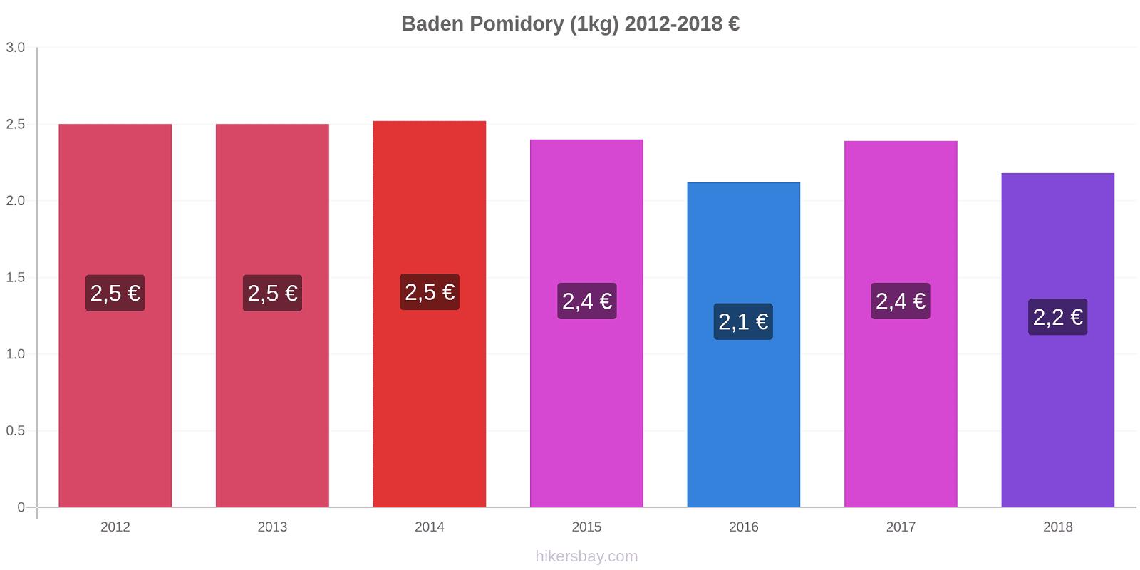 Baden zmiany cen Pomidory (1kg) hikersbay.com