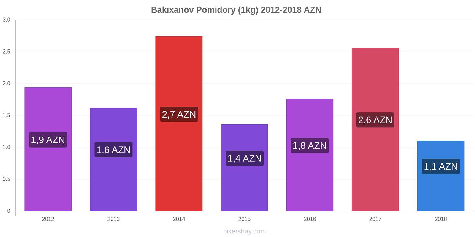 Bakıxanov zmiany cen Pomidory (1kg) hikersbay.com