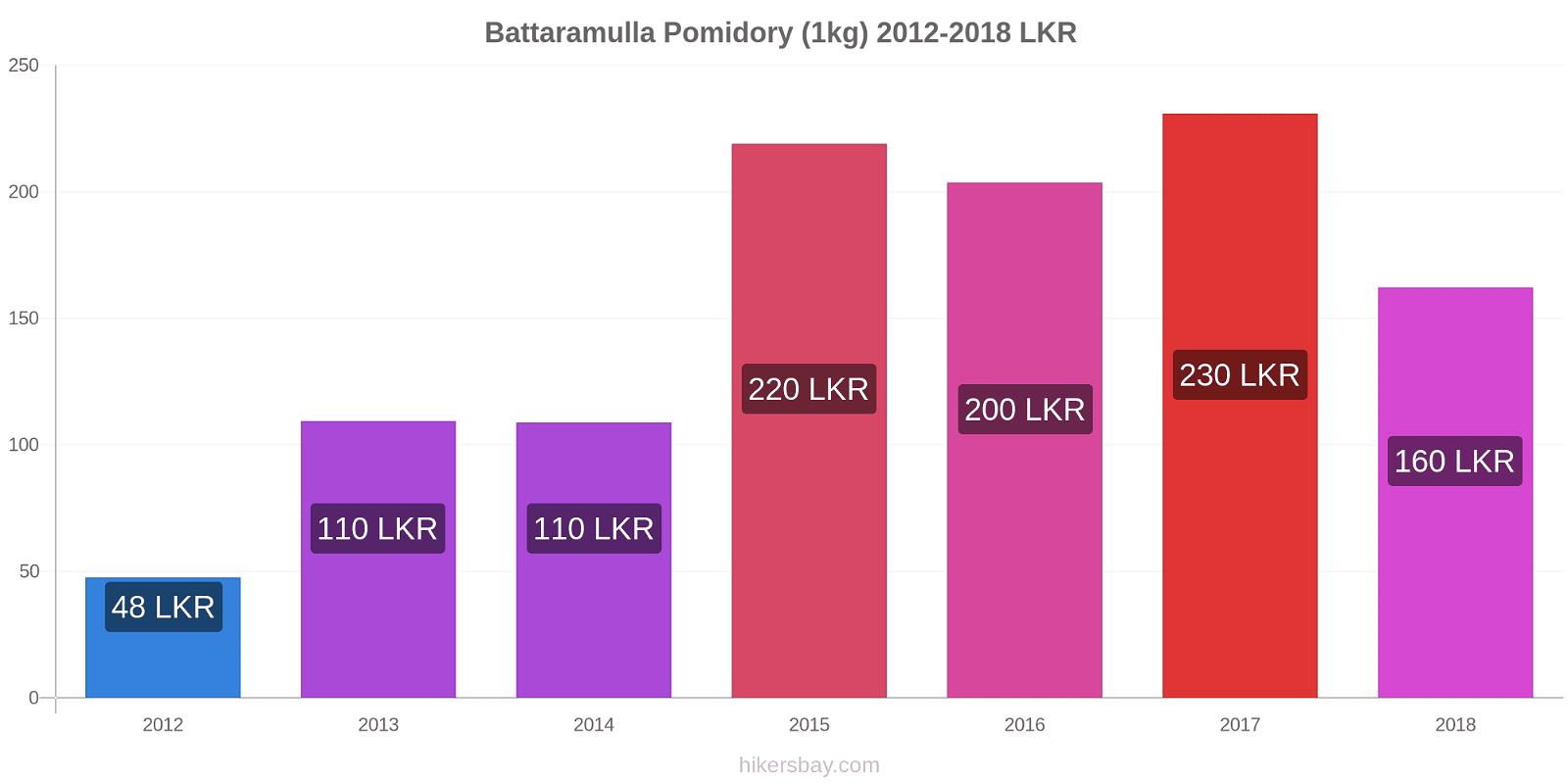 Battaramulla zmiany cen Pomidory (1kg) hikersbay.com