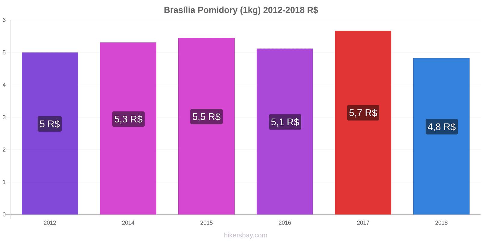 Brasília zmiany cen Pomidory (1kg) hikersbay.com