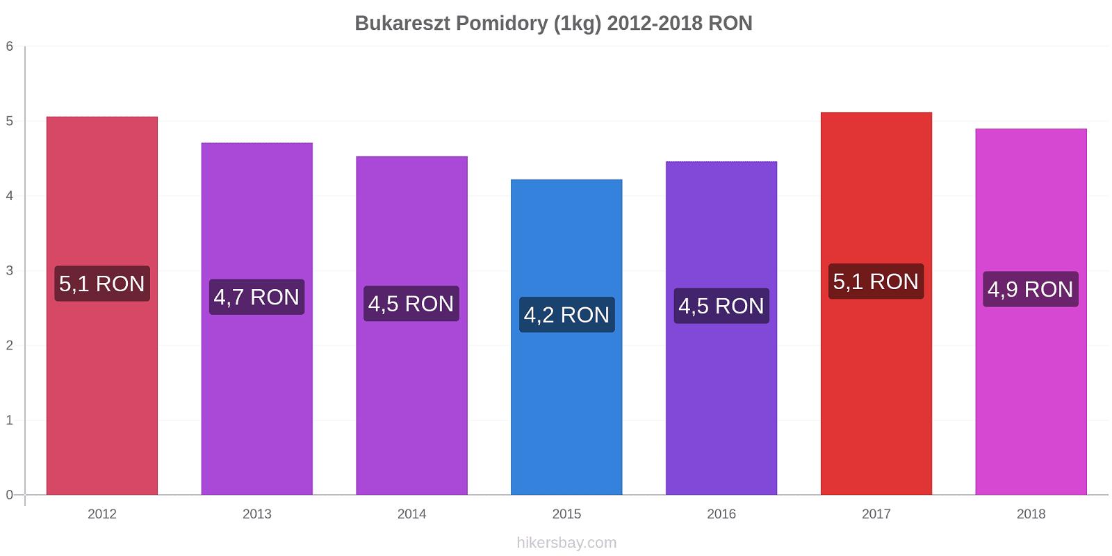 Bukareszt zmiany cen Pomidory (1kg) hikersbay.com