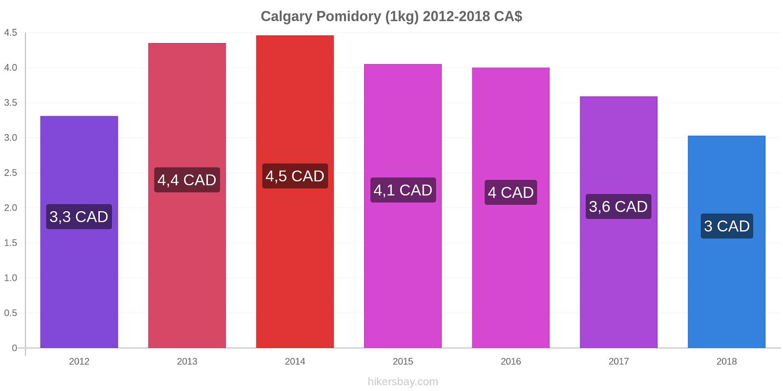 Calgary zmiany cen Pomidory (1kg) hikersbay.com