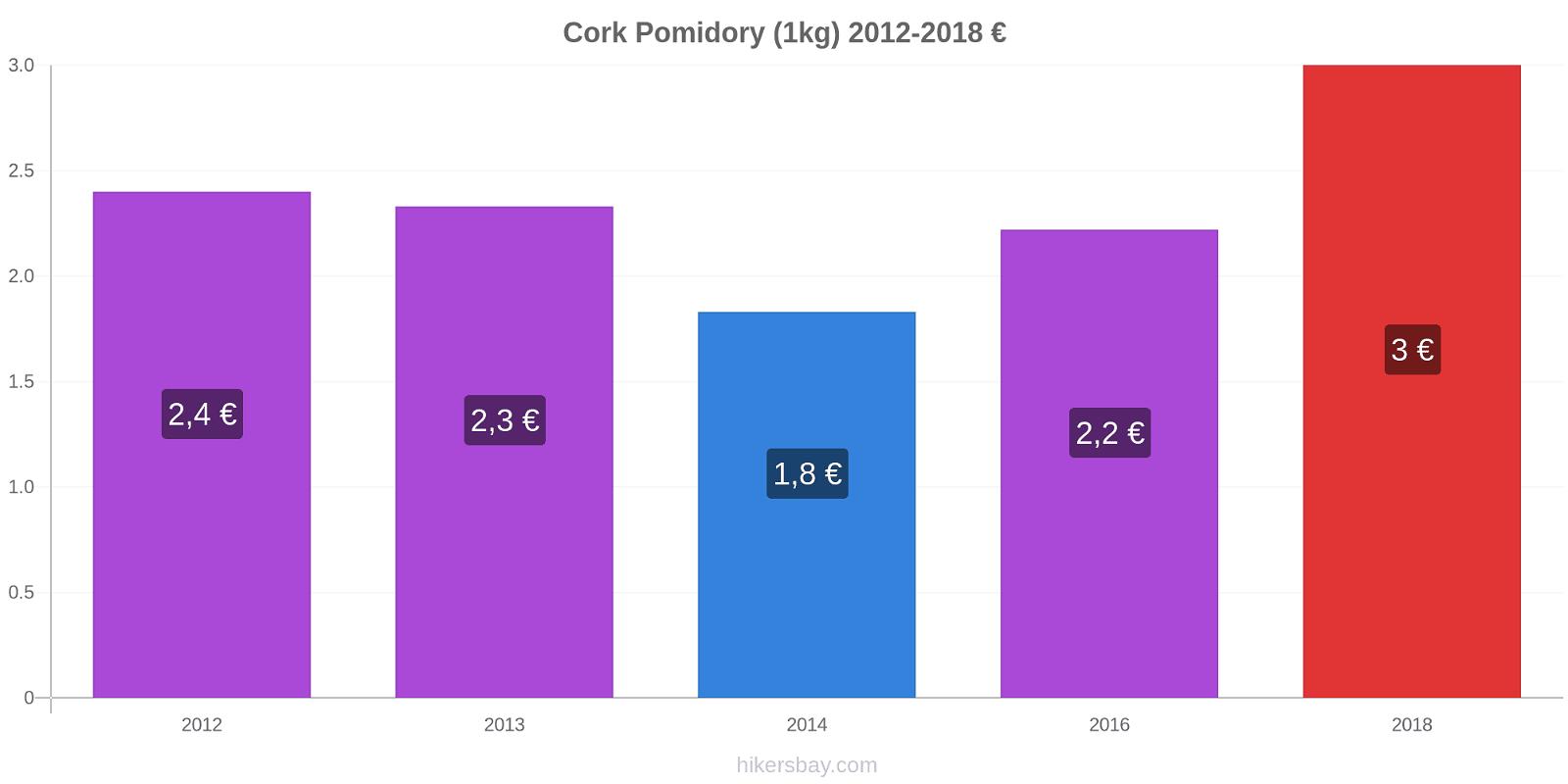 Cork zmiany cen Pomidory (1kg) hikersbay.com